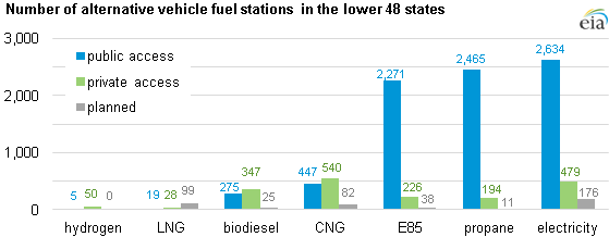 Number Of Alternative Fuel Stations In U S Nears 10 000